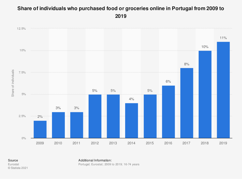 Statistic: Share of individuals who purchased food or groceries online in Portugal from 2007 to 2016 | Statista