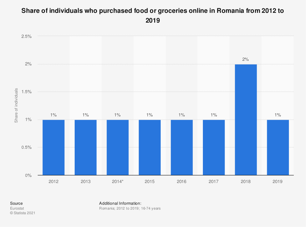 Statistic: Share of individuals who purchased food or groceries online in Romania from 2012 to 2016 | Statista