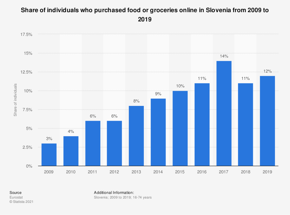 Statistic: Share of individuals who purchased food or groceries online in Slovenia from 2009 to 2019 | Statista
