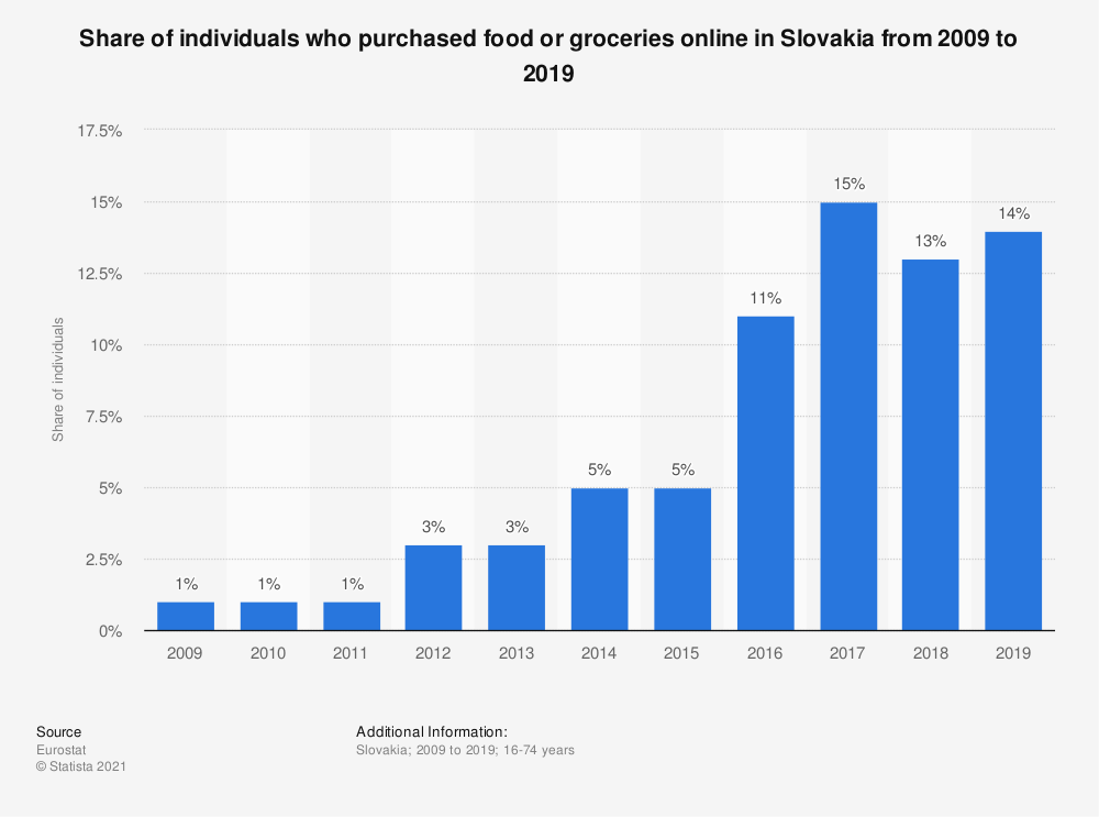 Statistic: Share of individuals who purchased food or groceries online in Slovakia from 2009 to 2019 | Statista