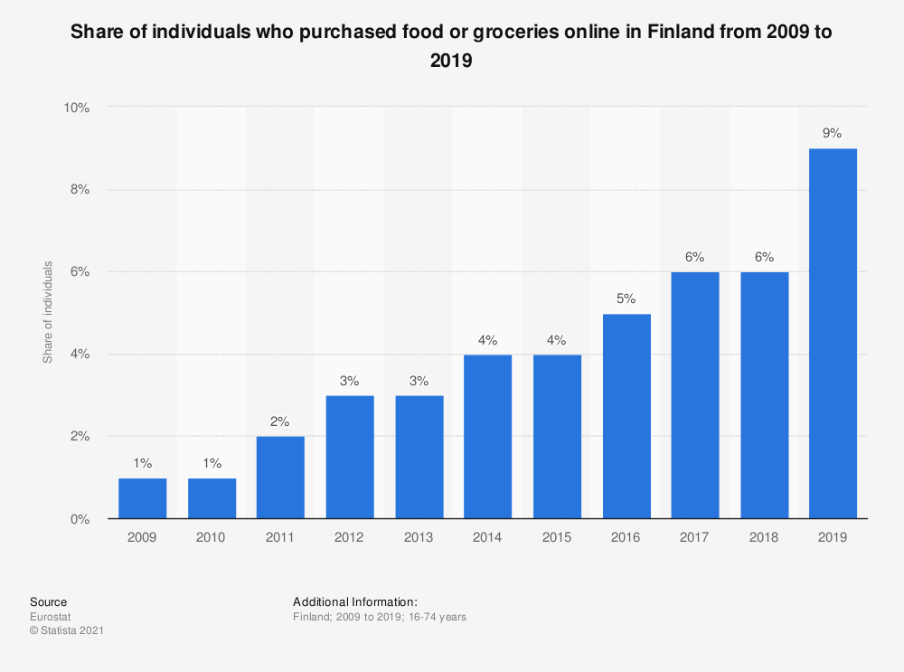 Statistic: Share of individuals who purchased food or groceries online in Finland from 2007 to 2016 | Statista