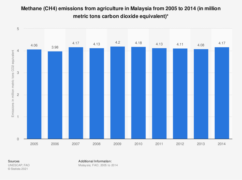 Statistic: Methane (CH4) emissions from agriculture in Malaysia from 2005 to 2014 (in million metric tons carbon dioxide equivalent)* | Statista