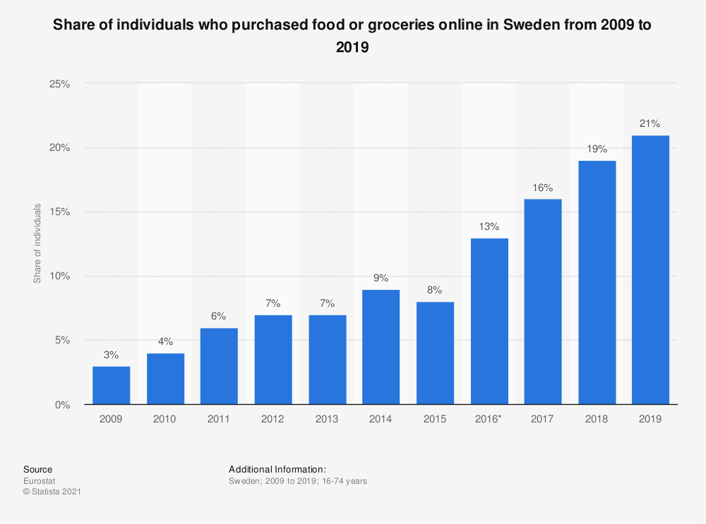 Statistic: Share of individuals who purchased food or groceries online in Sweden from 2009 to 2019 | Statista