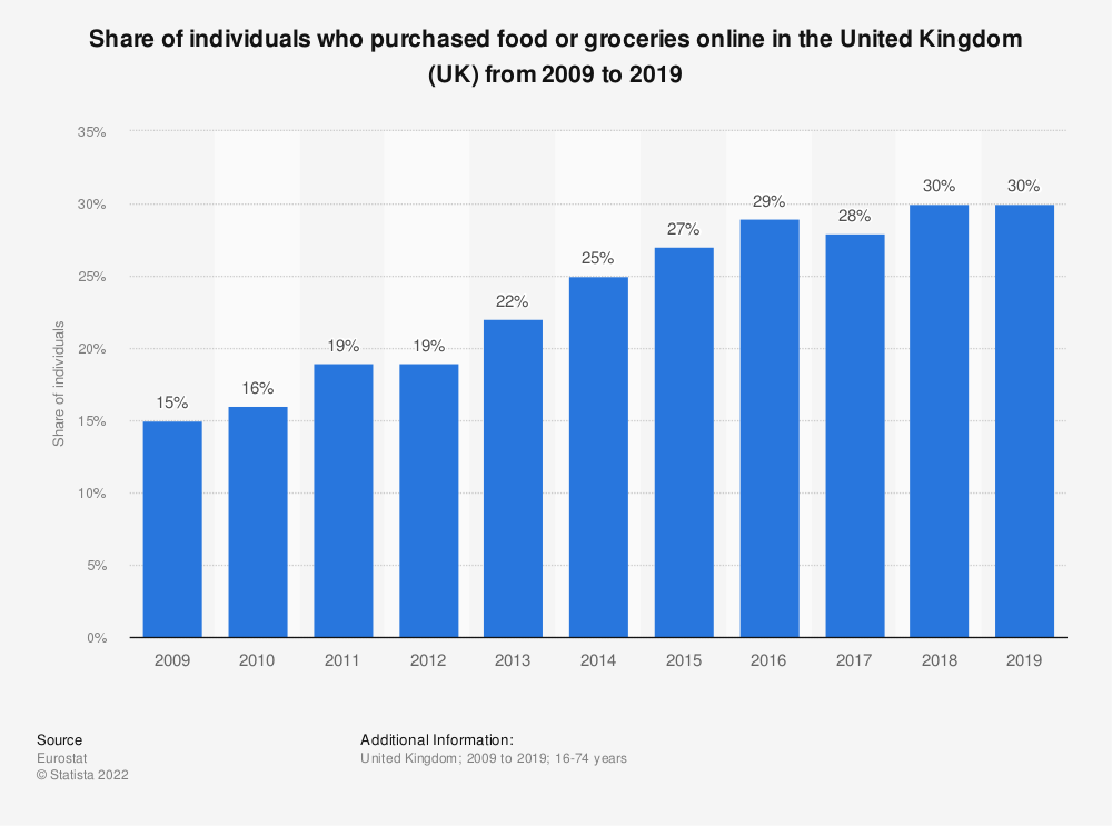 Statistic: Share of individuals who purchased food or groceries online in the United Kingdom (UK) from 2007 to 2016 | Statista