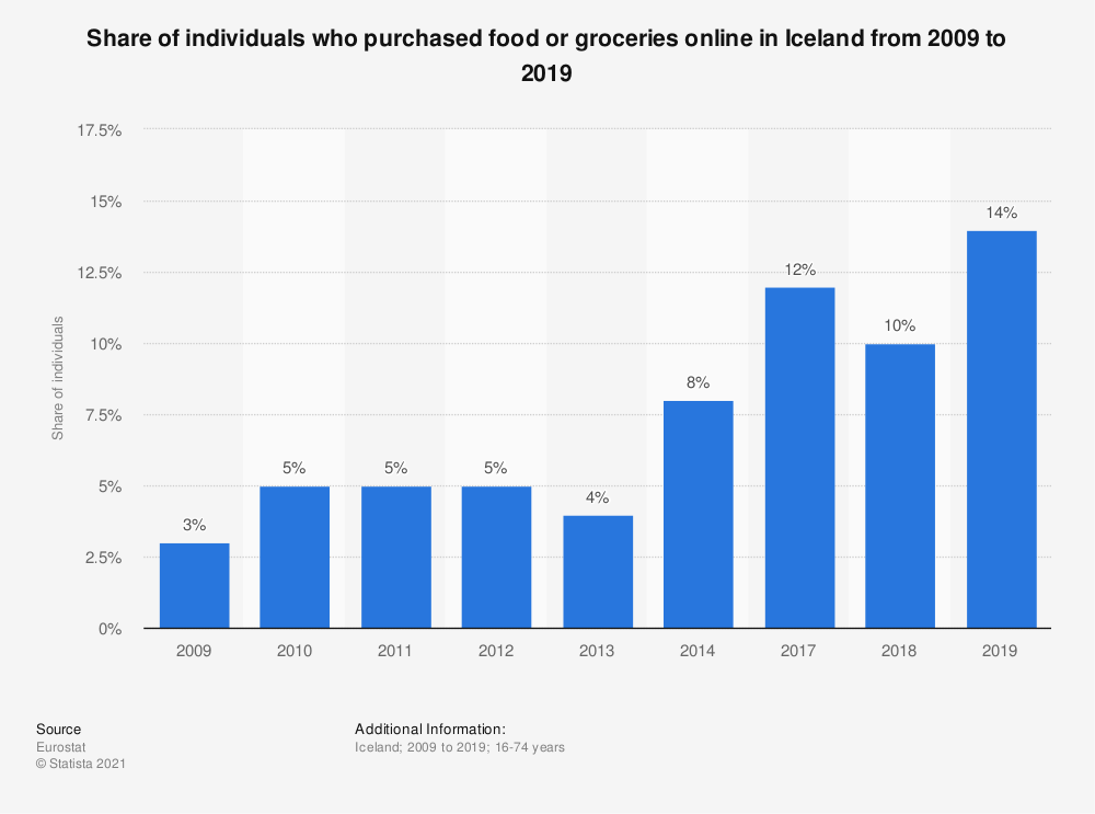Statistic: Share of individuals who purchased food or groceries online in Iceland from 2007 to 2014 | Statista