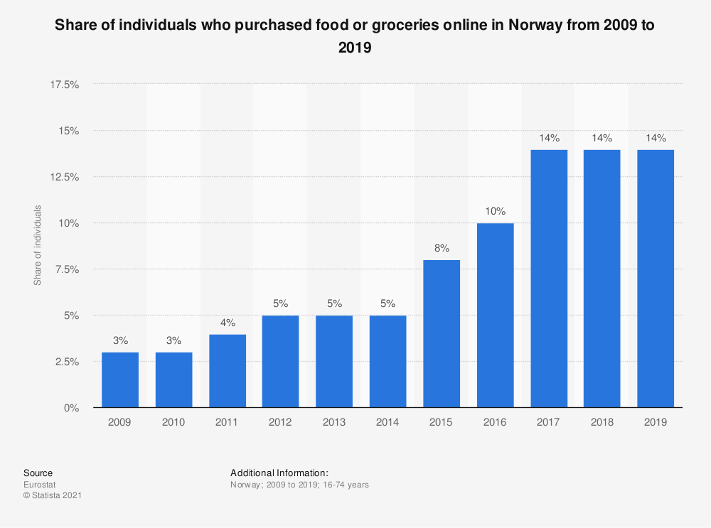 Statistic: Share of individuals who purchased food or groceries online in Norway from 2007 to 2016 | Statista