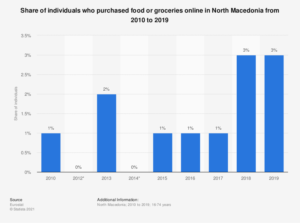 Statistic: Share of individuals who purchased food or groceries online in North Macedonia from 2010 to 2016 | Statista