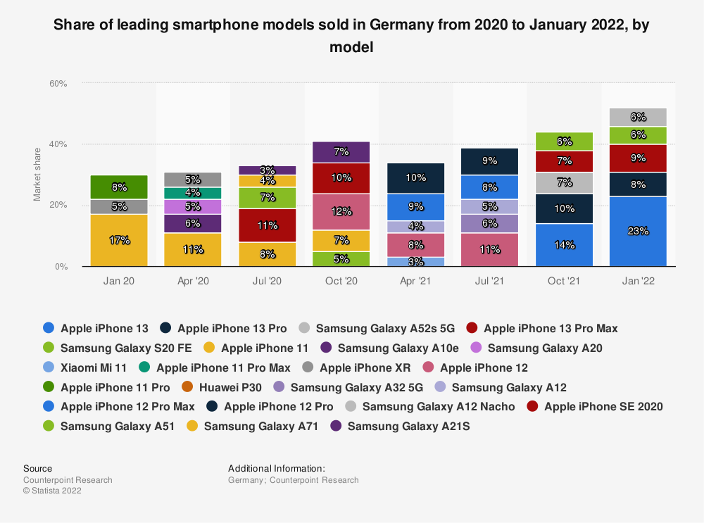 Statistic: Share of leading smartphone models sold in Germany during the month of April 2019, by model | Statista