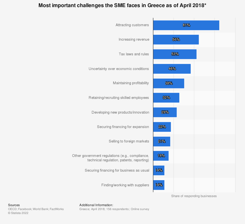 Statistic: Most important challenges the SME faces in Greece as of April 2018* | Statista