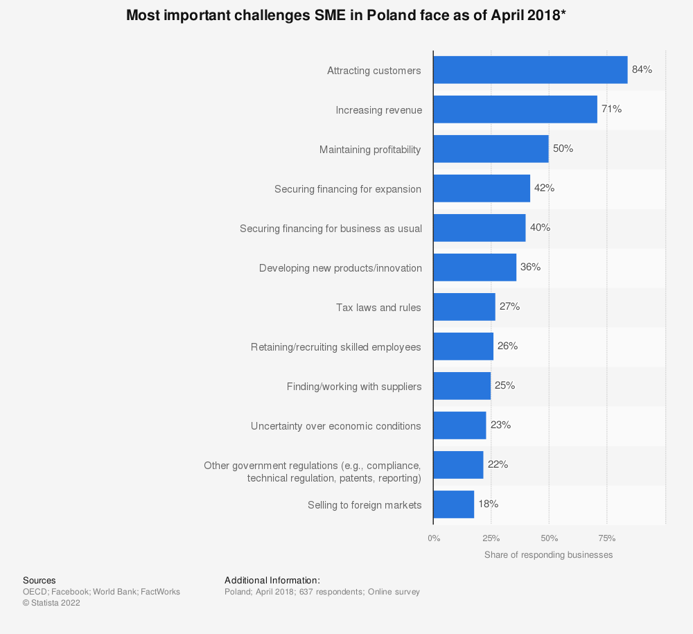 Statistic: Most important challenges SME in Poland face as of April 2018* | Statista