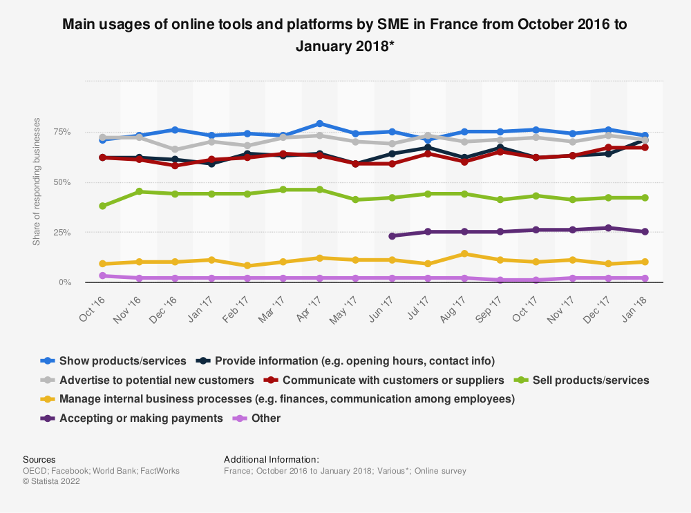 Statistic: Main usages of online tools and platforms by SME in France from October 2016 to January 2018* | Statista