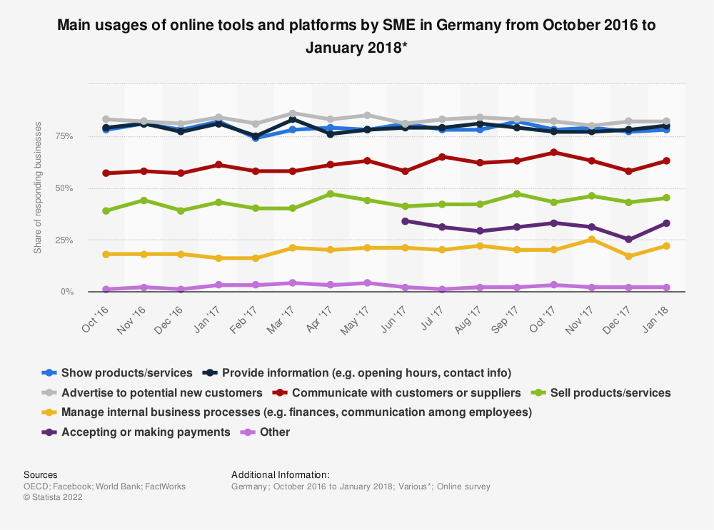 Statistic: Main usages of online tools and platforms by SME in Germany from October 2016 to January 2018* | Statista