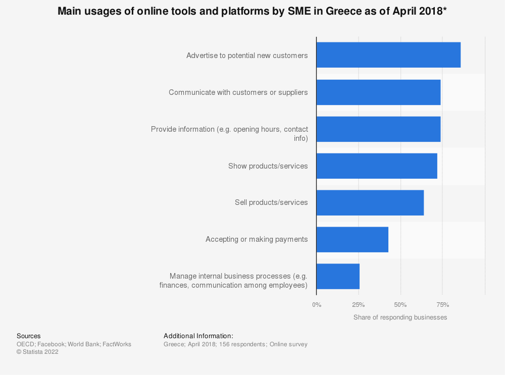 Statistic: Main usages of online tools and platforms by SME in Greece as of April 2018* | Statista