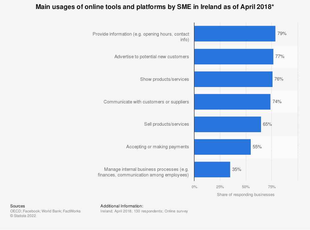 Statistic: Main usages of online tools and platforms by SME in Ireland as of April 2018* | Statista