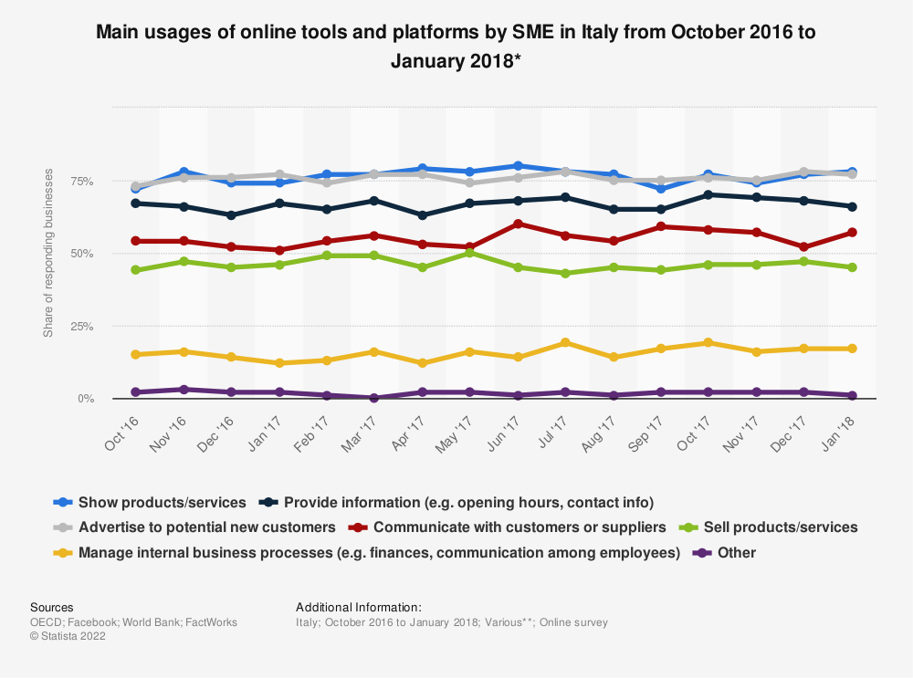 Statistic: Main usages of online tools and platforms by SME in Italy from October 2016 to January 2018* | Statista