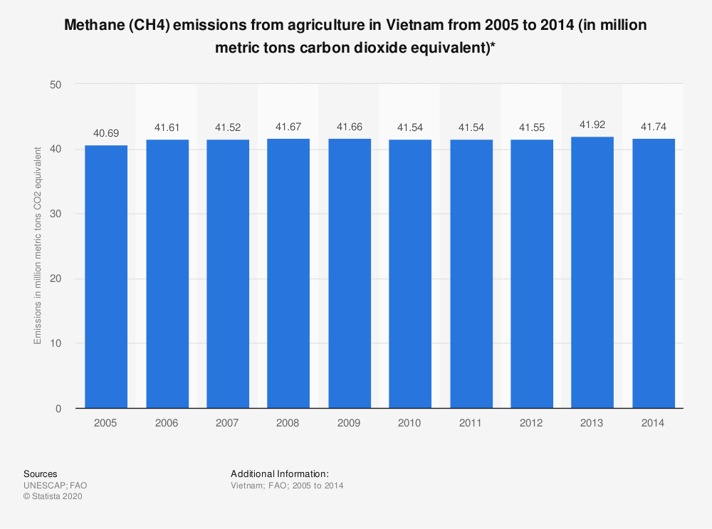 Statistic: Methane (CH4) emissions from agriculture in Vietnam from 2005 to 2014 (in million metric tons carbon dioxide equivalent)* | Statista