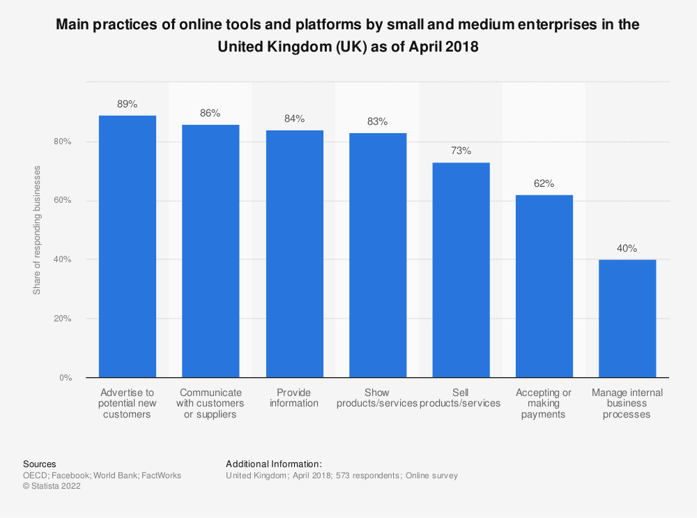 Statistic: Main practices of online tools and platforms by small and medium enterprises in the United Kingdom (UK) as of April 2018 | Statista