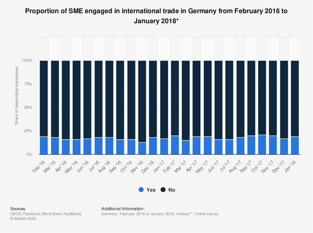 Statistic: Proportion of SME engaged in international trade in Germany from February 2016 to January 2018* | Statista