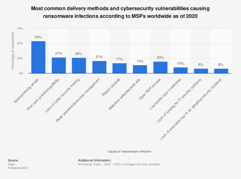 Statistic: Most common delivery methods and cybersecurity vulnerabilities causing ransomware infections according to MSPs worldwide as of 2nd quarter 2018 | Statista