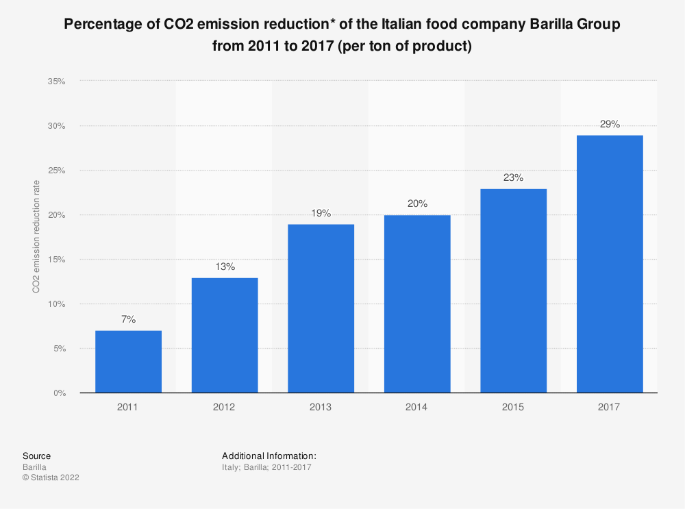 Statistic: Percentage of CO2 emission reduction* of the Italian food company Barilla Group from 2011 to 2017 (per ton of product) | Statista