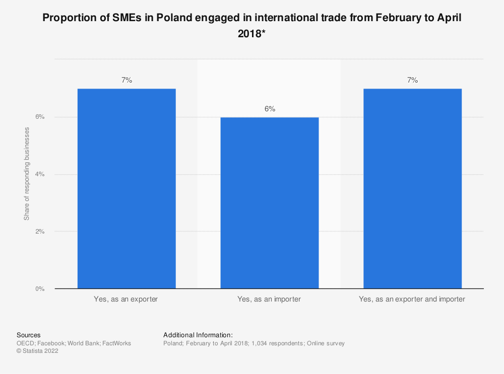 Statistic: Proportion of SMEs in Poland engaged in international trade from February to April 2018* | Statista