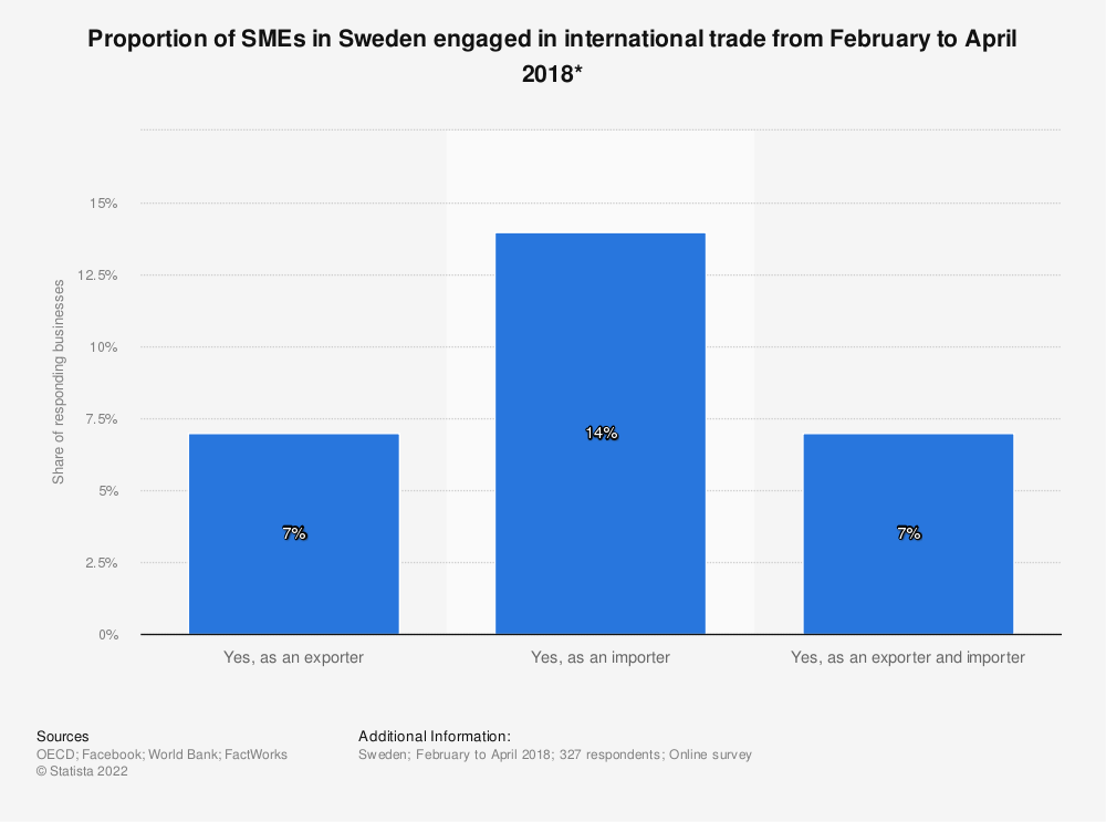 Statistic: Proportion of SMEs in Sweden engaged in international trade from February to April 2018* | Statista
