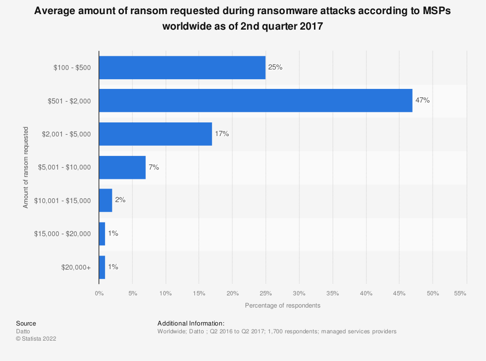 Statistic: Average amount of ransom requested during ransomware attacks according to MSPs worldwide as of 2nd quarter 2017 | Statista