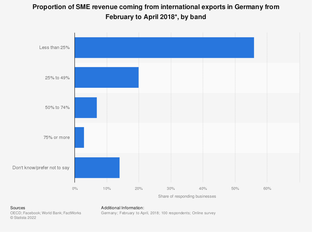Statistic: Proportion of SME revenue coming from international exports in Germany from February to April 2018*, by band | Statista