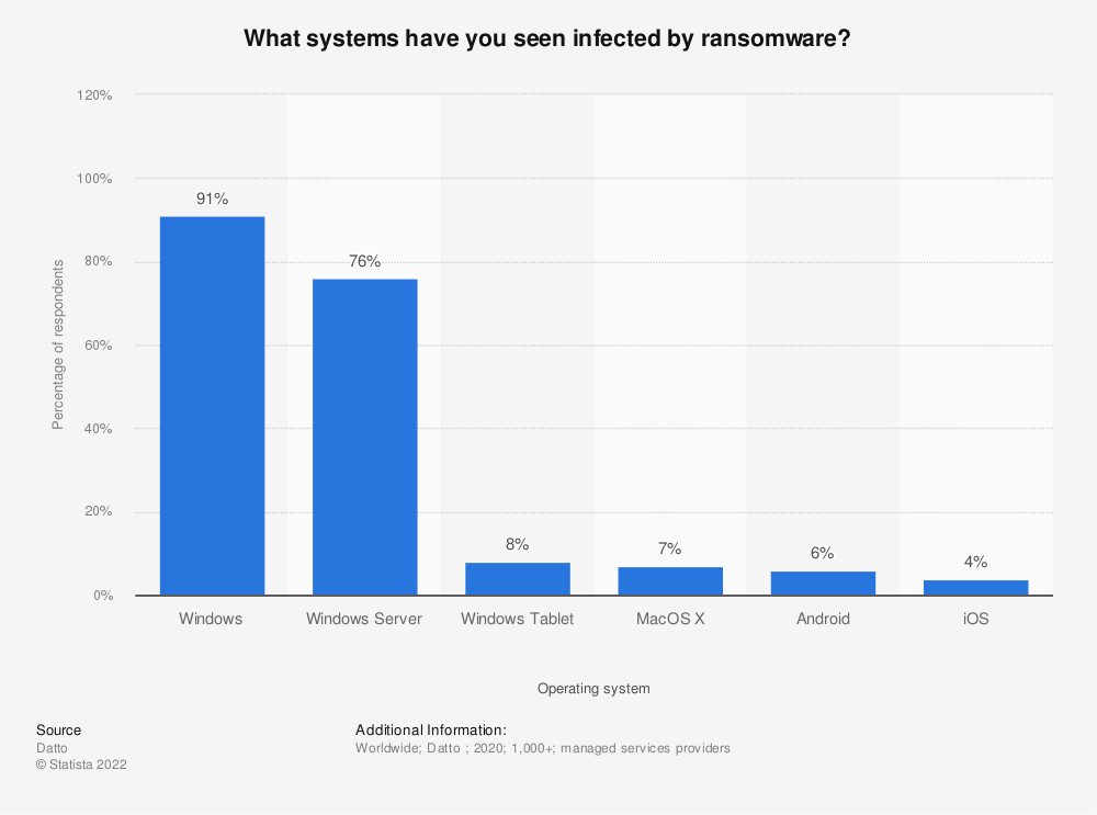 Statistic: What systems have you seen infected by ransomware? | Statista