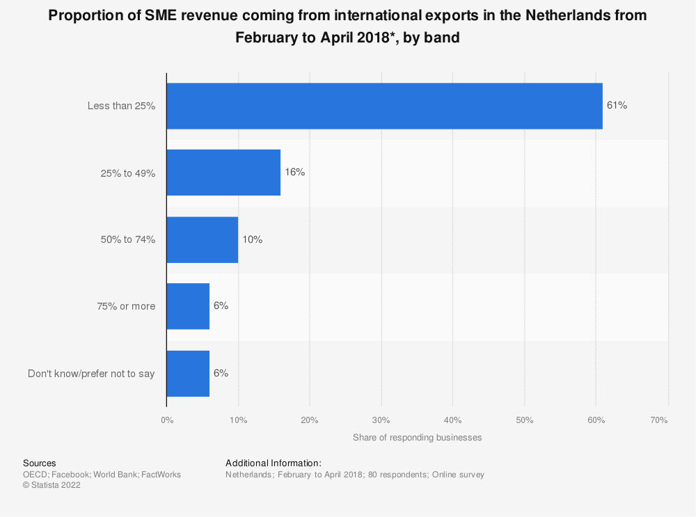 Statistic: Proportion of SME revenue coming from international exports in the Netherlands from February to April 2018*, by band | Statista
