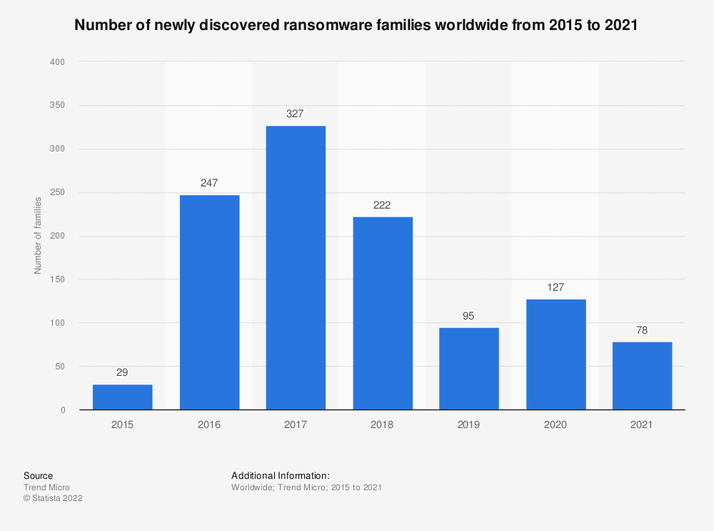 Statistic: Number of newly discovered ransomware families worldwide from 2015 to 2019 | Statista