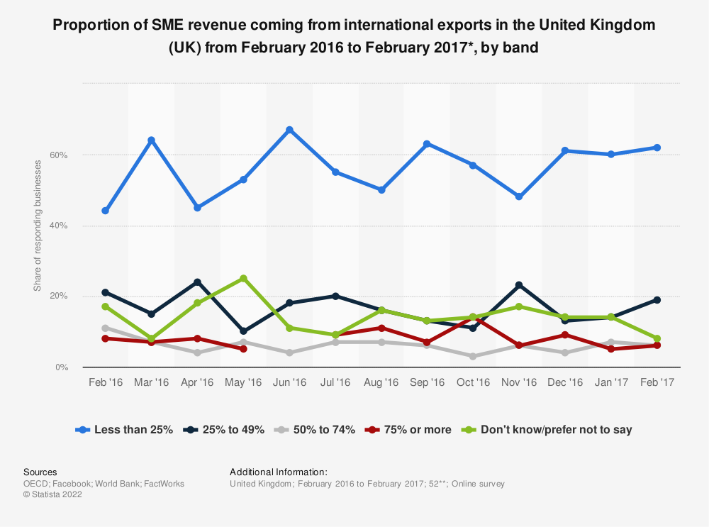 Statistic: Proportion of SME revenue coming from international exports in the United Kingdom (UK) from February 2016 to February 2017*, by band | Statista