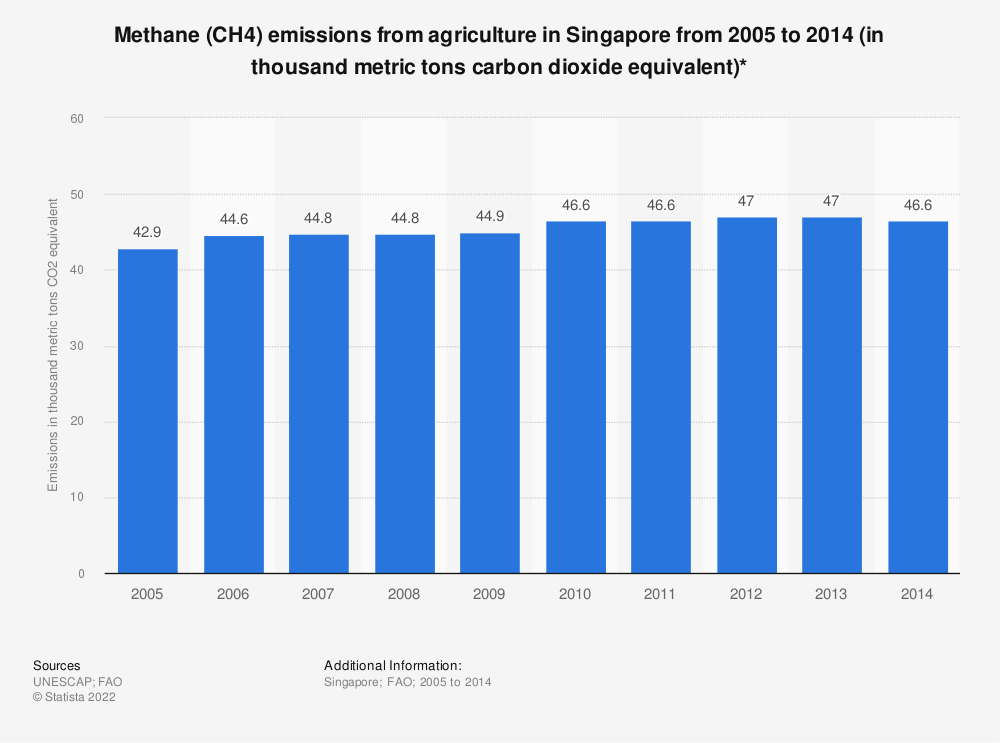 Statistic: Methane (CH4) emissions from agriculture in Singapore from 2005 to 2014 (in thousand metric tons carbon dioxide equivalent)*   Statista