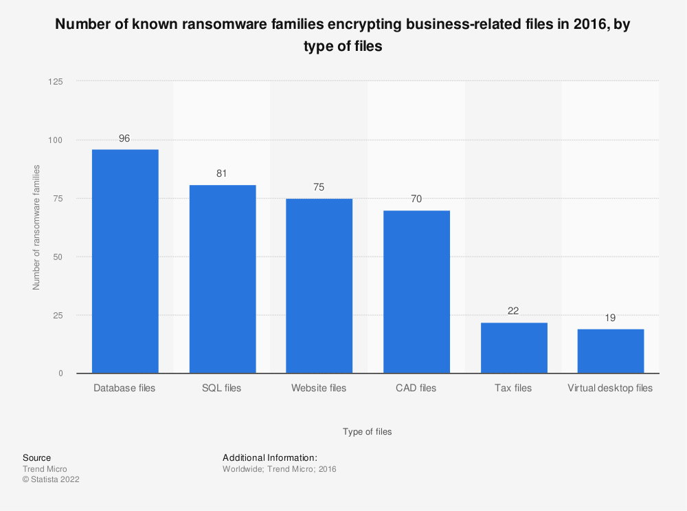 Statistic: Number of known ransomware families encrypting business-related files in 2016, by type of files | Statista