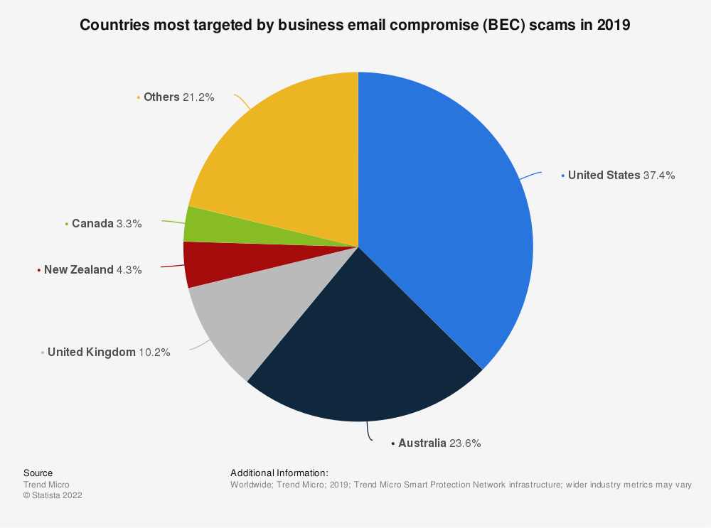 Statistic: Countries most affected by business email compromise (BEC) scams in 2018 | Statista