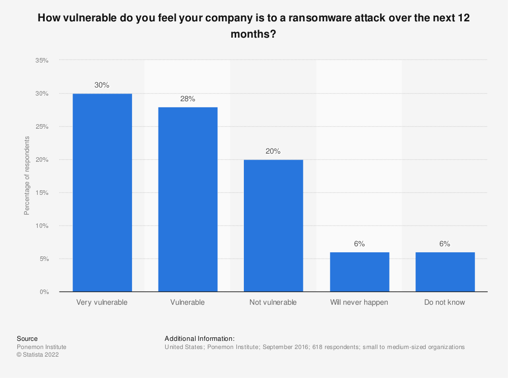 Statistic: How vulnerable do you feel your company is to a ransomware attack over the next 12 months? | Statista