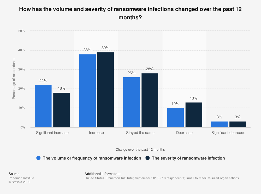 Statistic: How has the volume and severity of ransomware infections changed over the past 12 months?   Statista