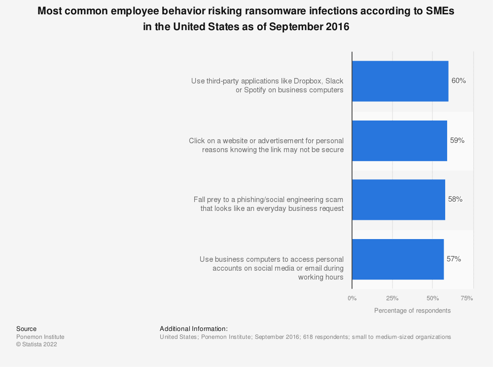 Statistic: Most common employee behavior risking ransomware infections according to SMEs in the United States as of September 2016 | Statista