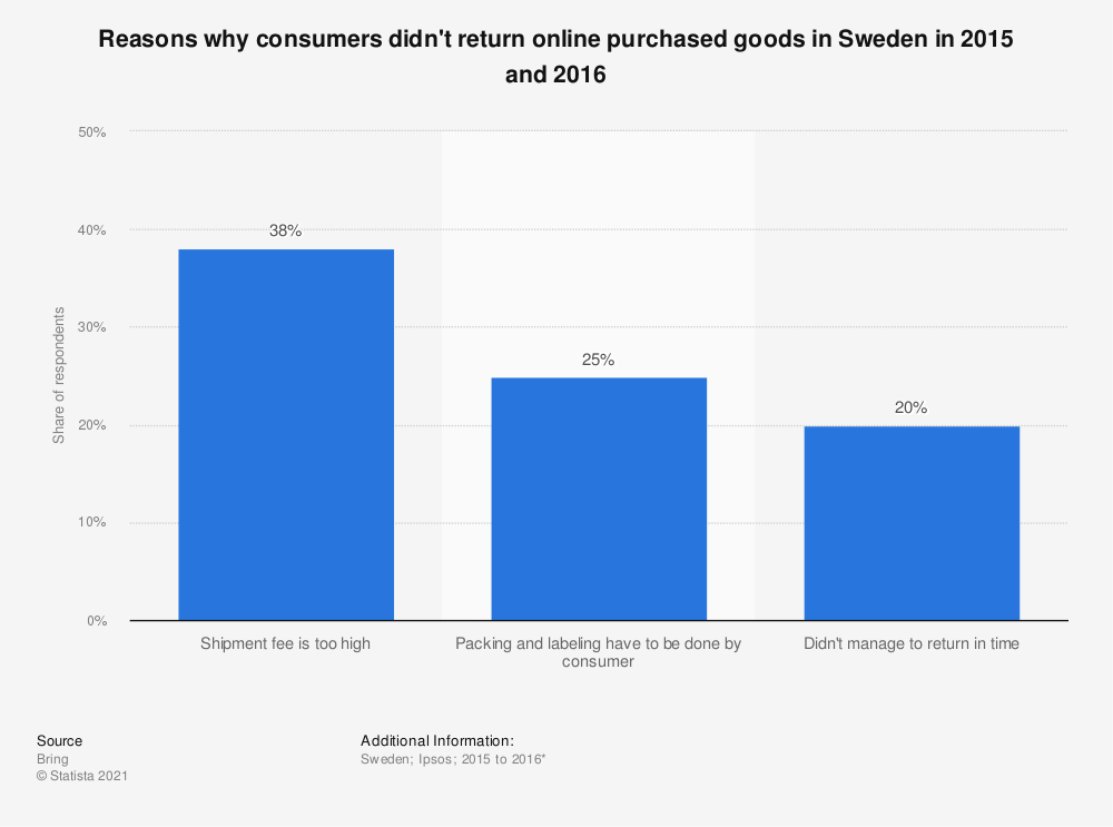 Statistic: Reasons why consumers didn't return online purchased goods in Sweden in 2015 and 2016 | Statista