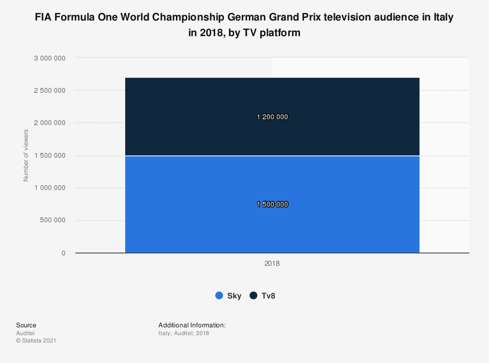 Statistic: FIA Formula One World Championship German Grand Prix television audience in Italy in 2018, by TV platform | Statista