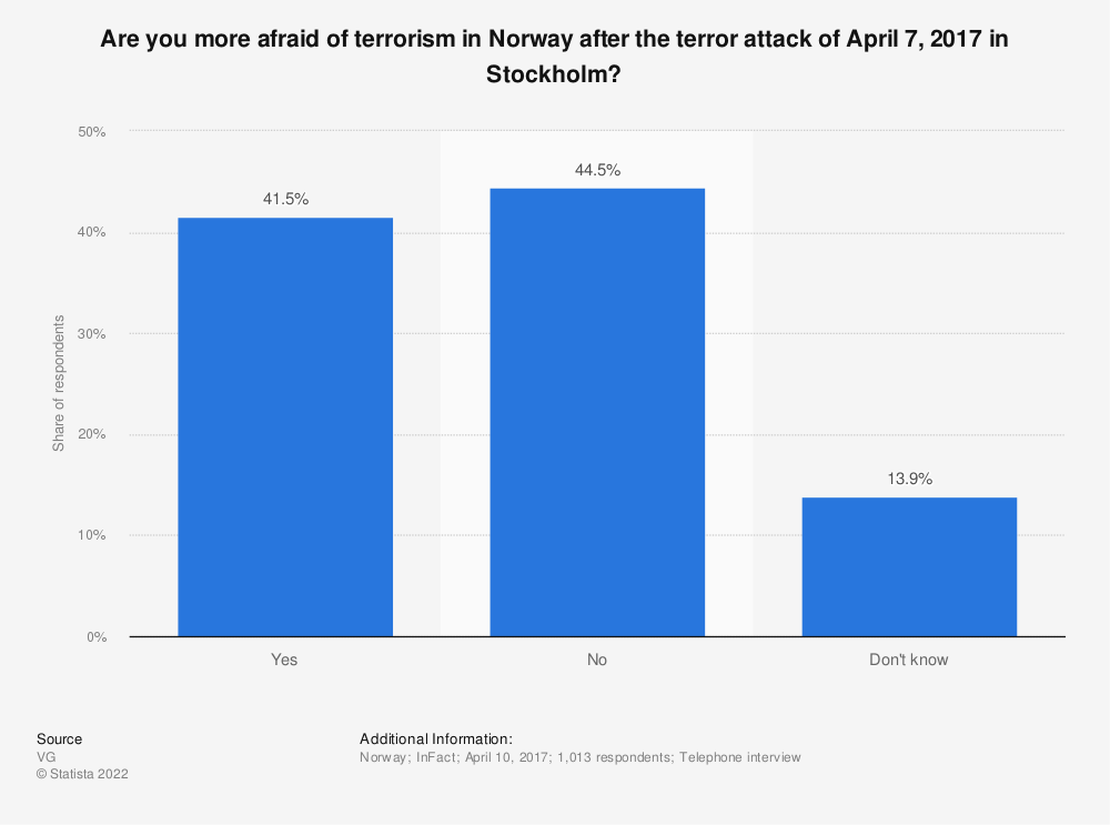 Statistic: Are you more afraid of terrorism in Norway after the terror attack of April 7, 2017 in Stockholm? | Statista