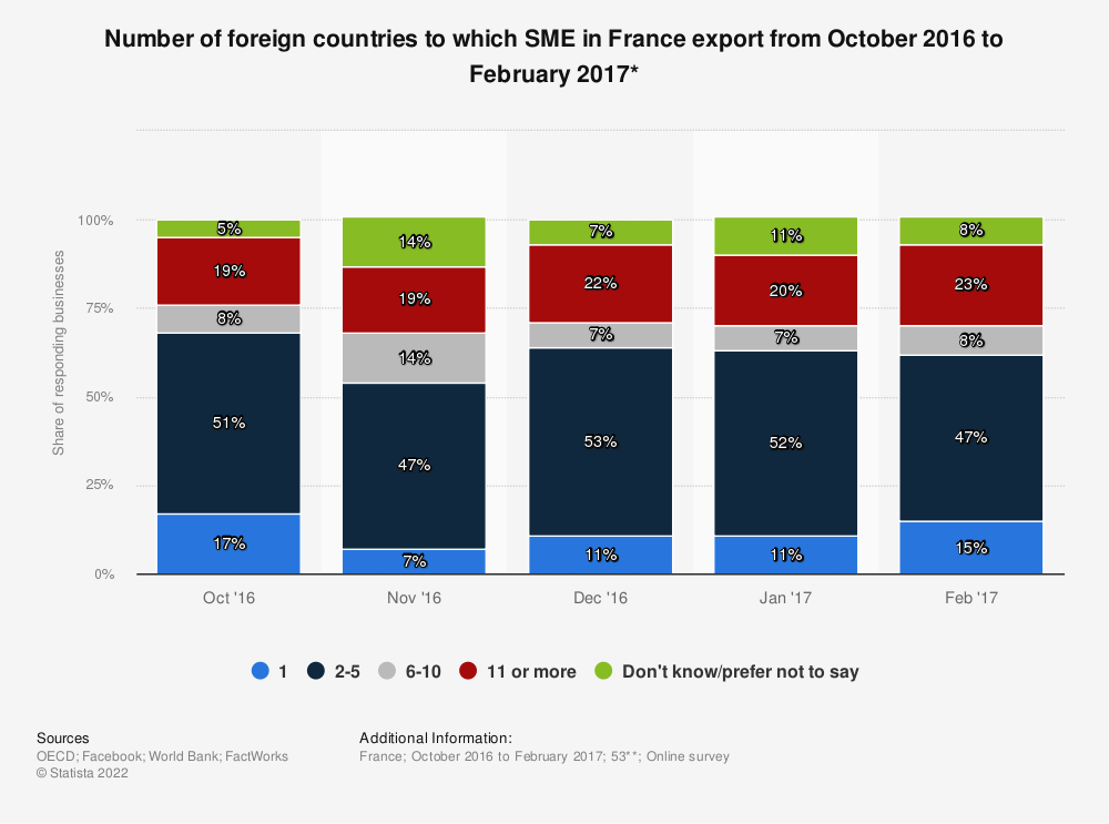 Statistic: Number of foreign countries to which SME in France export from October 2016 to February 2017* | Statista