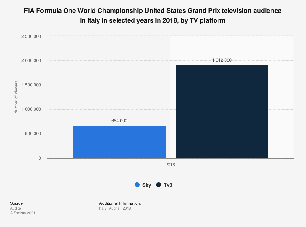 Statistic: FIA Formula One World Championship United States Grand Prix television audience in Italy in selected years in 2018, by TV platform | Statista