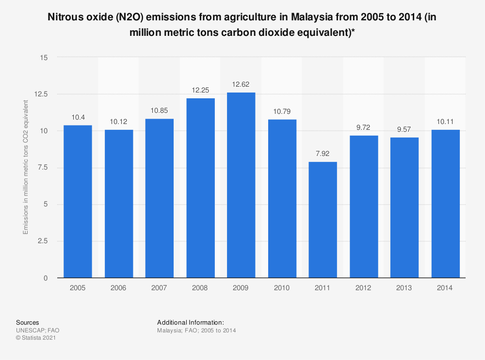 Statistic: Nitrous oxide (N2O) emissions from agriculture in Malaysia from 2005 to 2014  (in million metric tons carbon dioxide equivalent)* | Statista