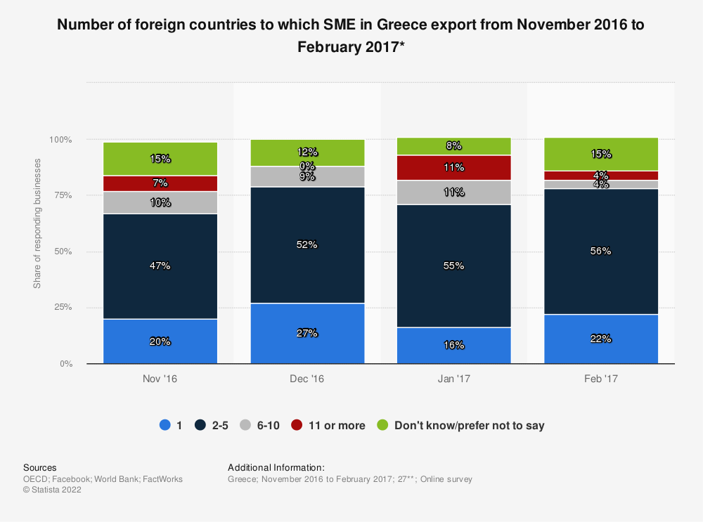Statistic: Number of foreign countries to which SME in Greece export from November 2016 to February 2017* | Statista