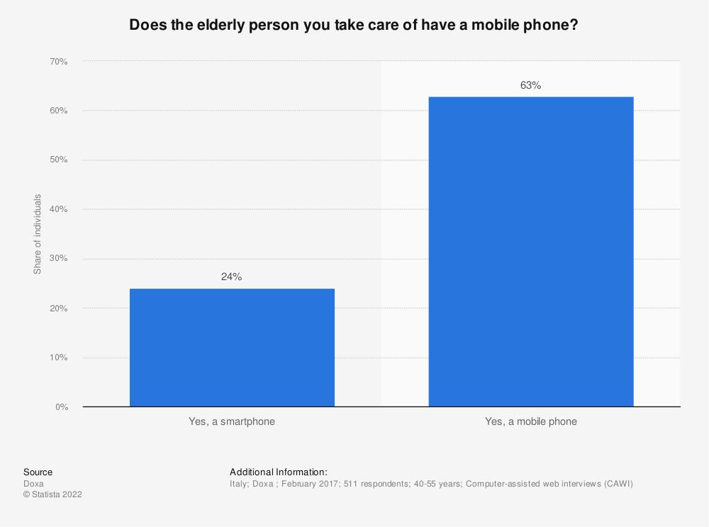 Statistic: Does the elderly person you take care of have a mobile phone? | Statista