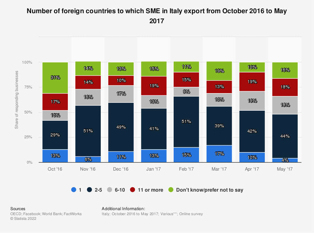 Statistic: Number of foreign countries to which SME in Italy export from October 2016 to May 2017 | Statista