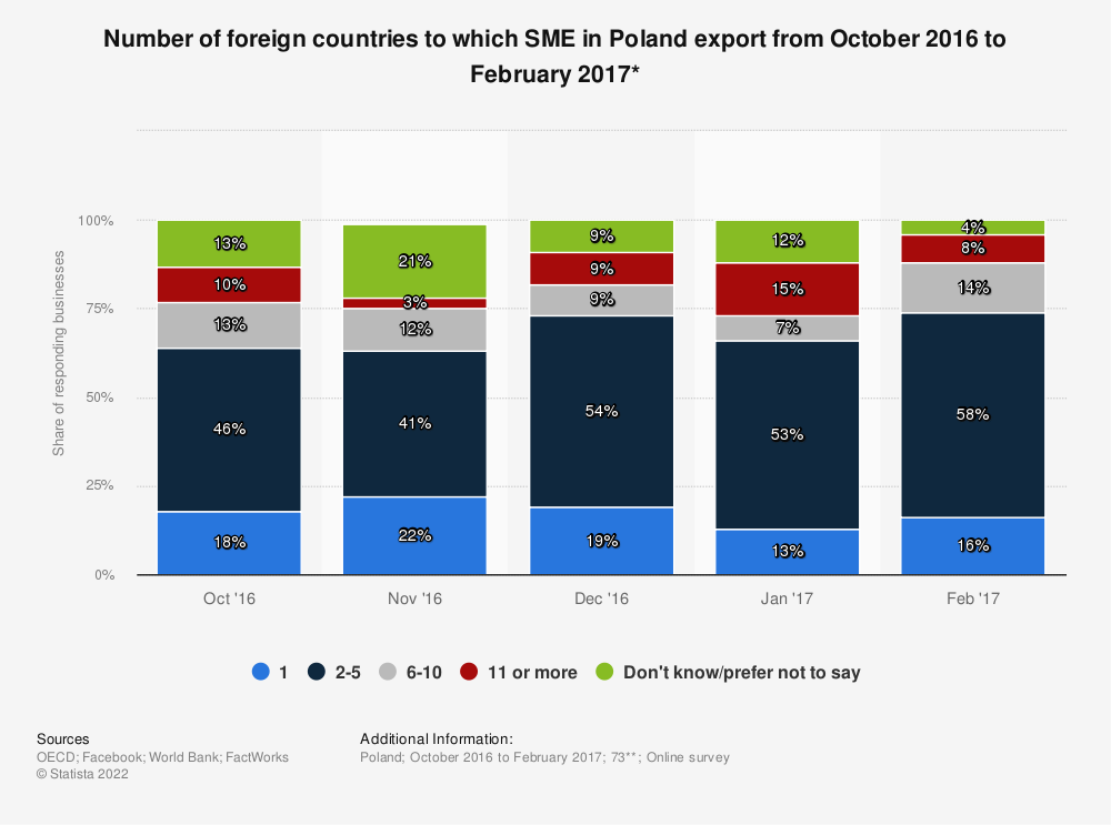 Statistic: Number of foreign countries to which SME in Poland export from October 2016 to February 2017* | Statista