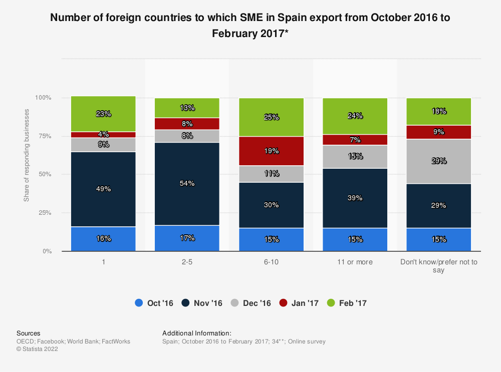 Statistic: Number of foreign countries to which SME in Spain export from October 2016 to February 2017* | Statista