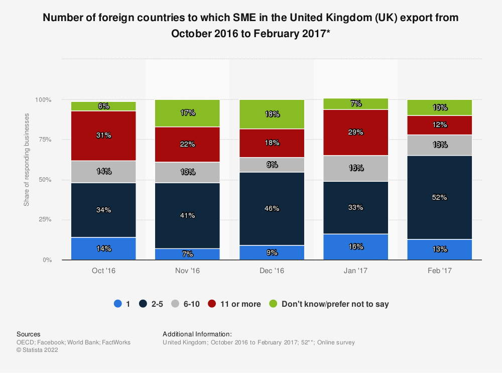 Statistic: Number of foreign countries to which SME in the United Kingdom (UK) export from October 2016 to February 2017* | Statista